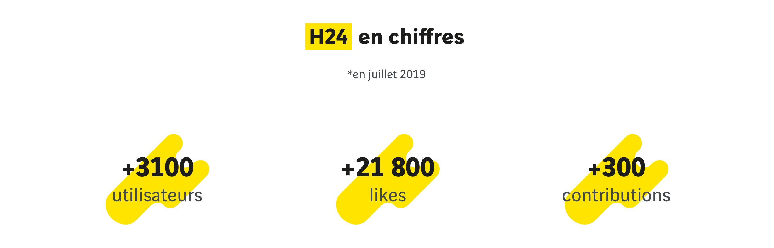 chiffres_cles_H24